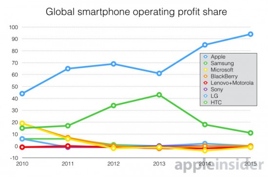 Global Smartphone Operating Profit Share